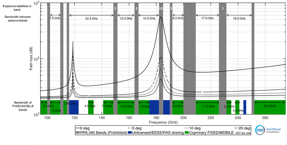 United States Frequency Allocations: The Radio Spectrum Chart - 95-275 GHz